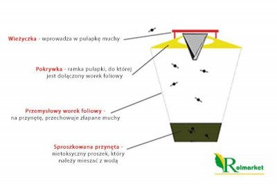 Bardzo skuteczna wabiąca pułapka na muchy – REDTOP - 10 sztuk